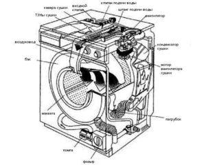 Как устроена стиральная машина LG?
