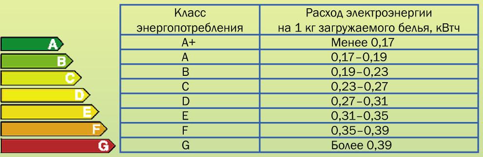таблица энергопотребления