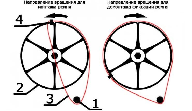 инструкция по установке ремня