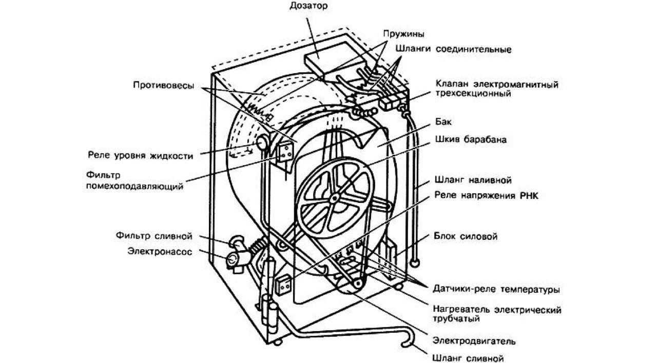 основные элементы машинки