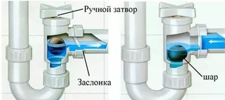 поможет специальный сифон с клапаном