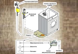 Сработал аквастоп стиральной машины Bosch