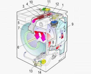 Принцип работы стиральной машины Zanussi