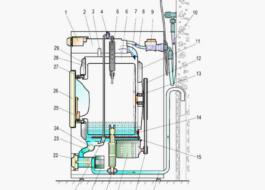 Как устроена стиральная машина Whirlpool?