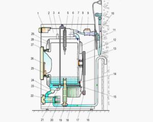 Как устроена стиральная машина Whirlpool