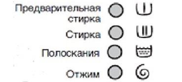 значки этапов стирки