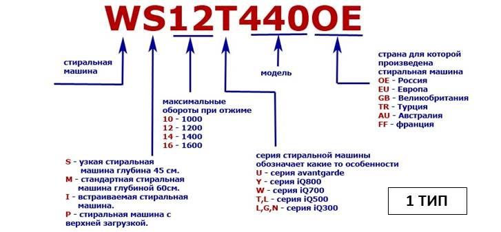 расшифровка Сименс 1 типа