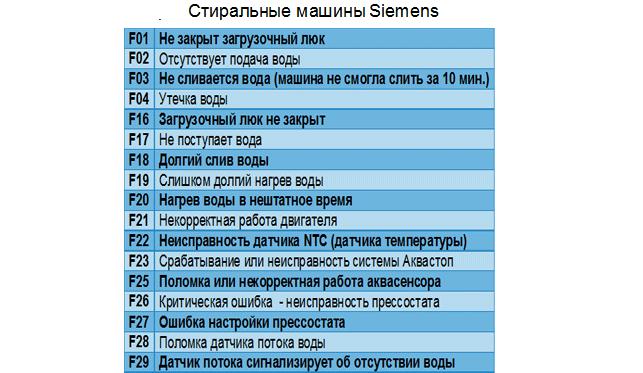 таблица кодов СМ Сименс