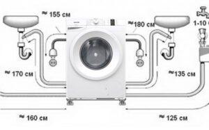 Как установить стиральную машину Gorenje