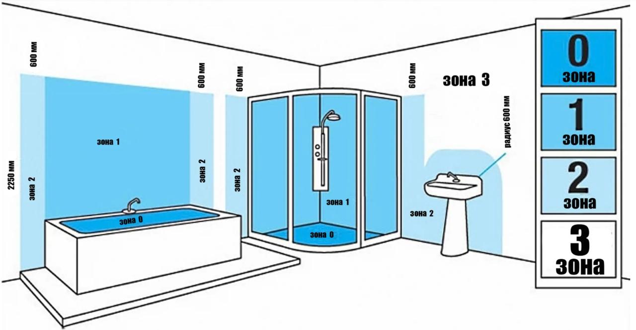 зоны размещения розетки в ванной