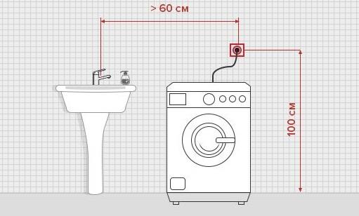 Расположение розетки для стиральной машины в ванной