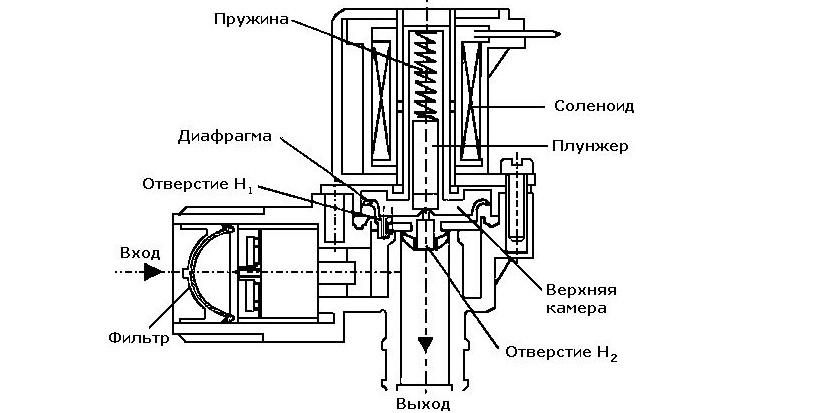 конструкция клапана