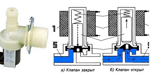 схема работы впускного клапана