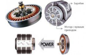 Что такое инверторный привод в стиральной машине