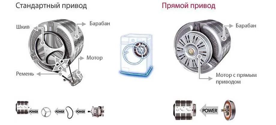 отличия приводных механизмов