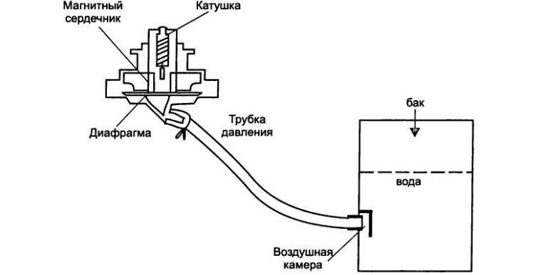схема функционирования датчика