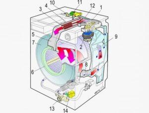 Как устроена стиральная машина с сушкой