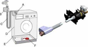 Нужна ли в стиральной машине защита от протечек