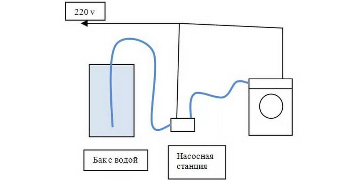 как обеспечить давление воды подающейся из бочки