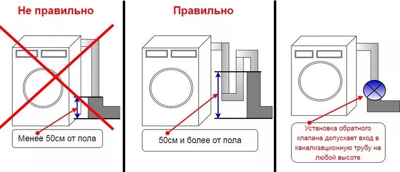 проверьте правильность подключения стиралки