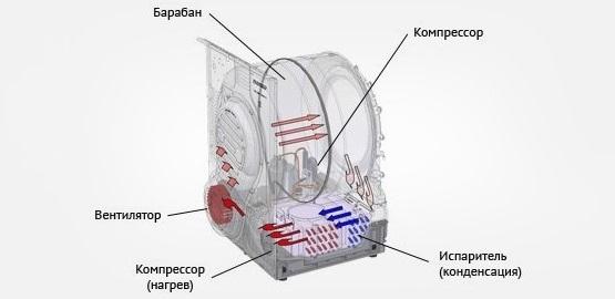 сложность конструкции стирально-сушильной машины