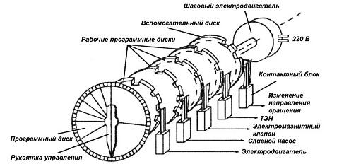 схема командоаппарата стиралки