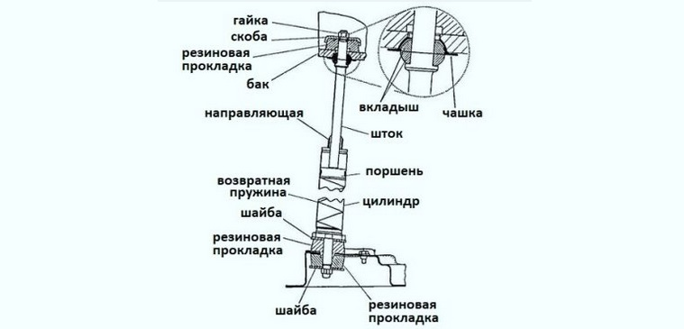 конструкция пружинящих амортизаторов