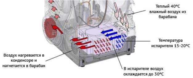 процесс сушки в машинке