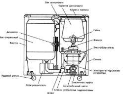 Как устроена стиральная машина полуавтомат?