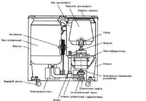 Как устроена стиральная машина полуавтомат