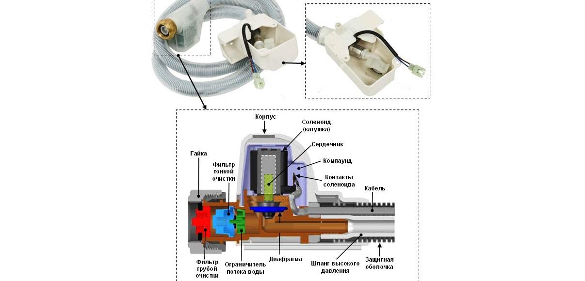 конструкция шланга аквастоп