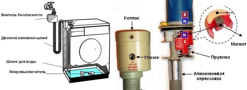 устройство аквастоп