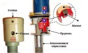 Принцип работы аквастопа в посудомоечной машине