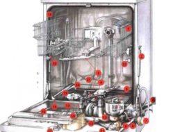 Как устроена посудомоечная машина Electrolux?
