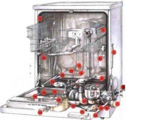 Как устроена посудомоечная машина Electrolux