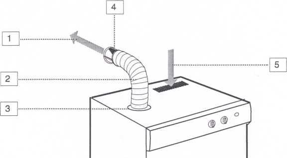 Какие коммуникации нужны для сушильной машинки
