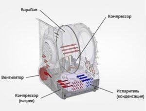 Как устроена сушильная машина?