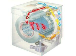 Принцип работы сушки в стиральной машине LG
