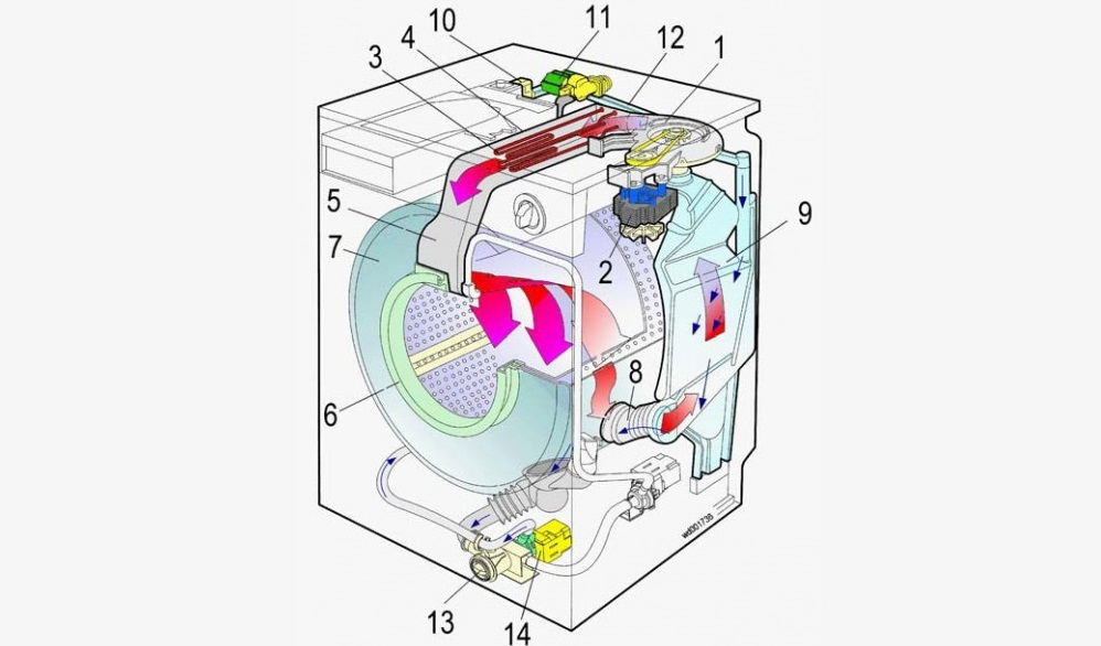 как устроена стирально-сушильная машина