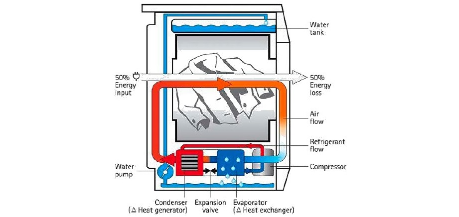 конструкция сушильной машины с тепловым насосом
