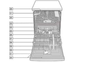 Как подобрать посудомоечную машину по параметрам