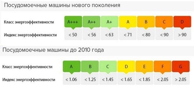 таблица энергоэффективности ПММ